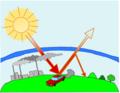 Verstärkung des Treibhauseffekts.png