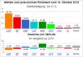 Wahldiagramm JU 2015.png