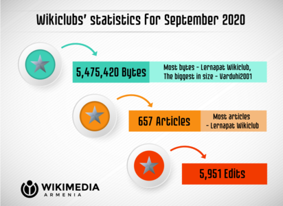 Wikimedia Armenia Wikiclubs' statistics for September 2020 - en.png