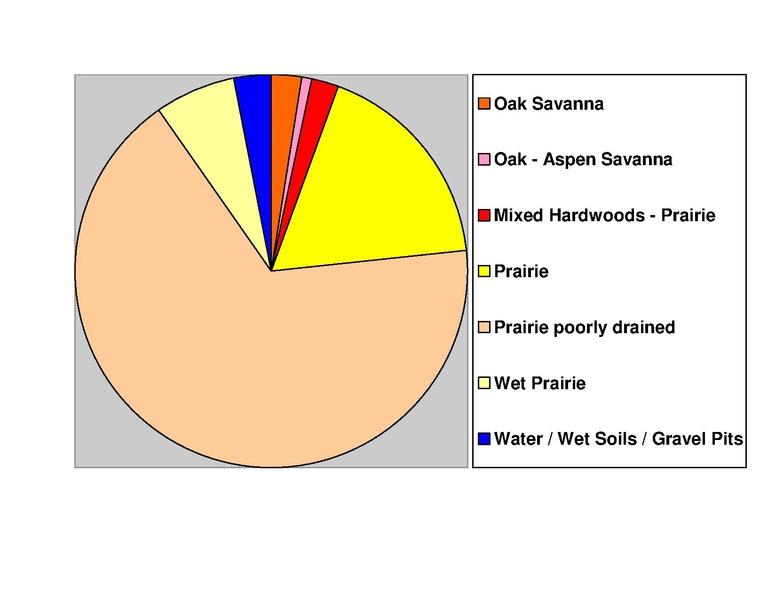 File:Wilkin Co Pie Chart No Text Version.pdf