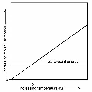 Zero-point energy - kinetic energy vs temperature.