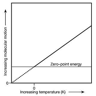 Thermodynamic temperature Measure of absolute temperature