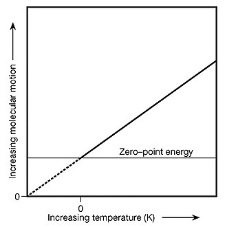 Thermodynamic temperature - Absolute zero's relationship to zero-point energy
