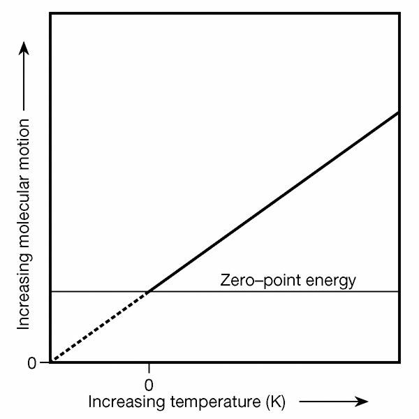 Zero-point energy v.s. motion