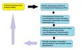 Գենետիկ հիվանդությունների բուժման ալգորիթմ.png