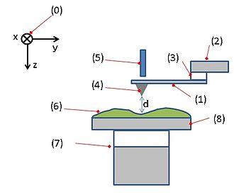 Atomic force microscopy - Image: AFM conf