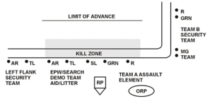 Ambush - US Army idealised L-shaped ambush plan