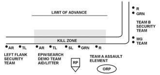 Ambush - US Army idealised L-shaped ambush plan