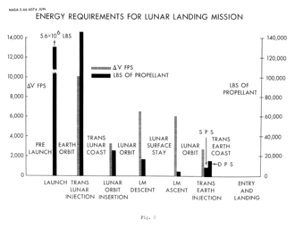 Delta-v budget - Delta-v in feet per second, and fuel requirements for a typical Apollo Lunar Landing mission.