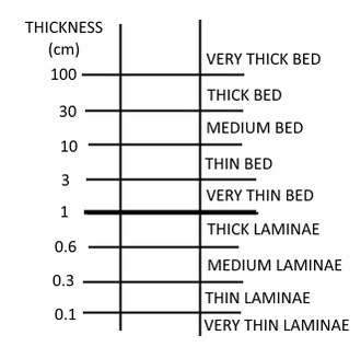 Bed (geology) - Thickness of bed and laminae sizes in centimeters