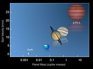 Beta Pictoris b - Plot of equatorial spin velocity vs mass for planets comparing Beta Pictoris b to the Solar System planets. (ESO/I. Snellen (Leiden University))