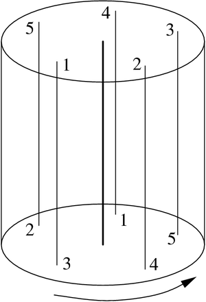 Seifert fiber space - A standard fibered torus corresponding to (5,2) is obtained by gluing the top of the cylinder to the bottom by a 2/5 rotation counterclockwise.