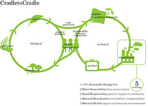 Cradle-to-cradle design - Biological and Technical Cycles