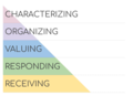 BloomsTaxonomy-Affective 01.png