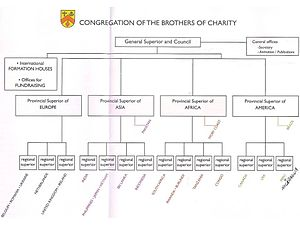 Brothers of Charity - Organigram