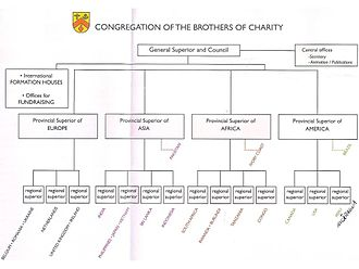 Brothers of Charity - Organigram
