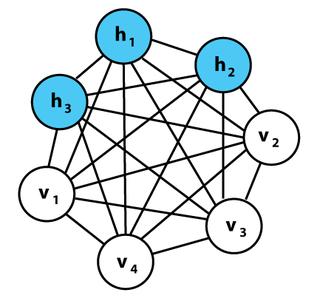 Boltzmann machine Stochastic recurrent neural network
