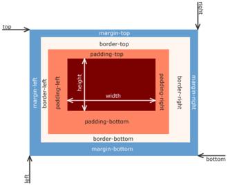CSS box model - The CSS box model