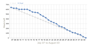 Simple burndown chart to illustrate Scrum. Gen...