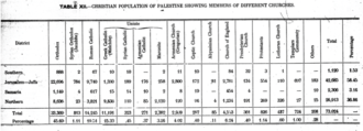 Palestinian Christians - Christian sects in Palestine from the 1922 census of Palestine.