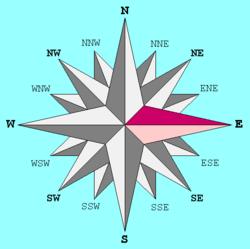 Η Ανατολή (A) / (East)(Ε) σε σχέση με τις άλλες κατευθύνσεις.