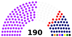 Composition of Chamber of Deputies of the Dominican Republic.png