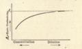 Conduttività equivalente vs concentrazione - Daneell.png