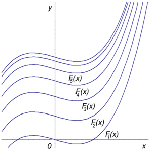 Vertical translation - The graphs of different antiderivatives of the function f(x) = 3x2 − 2. All are vertical translates of each other.