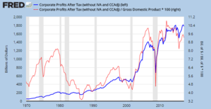 Tax Cuts and Jobs Act of 2017 - U.S. corporate profits after-tax from 1970 to Q2 2017. The dollars are near record level (blue line, left axis), while the % GDP is high relative to historical levels (red line, right axis).