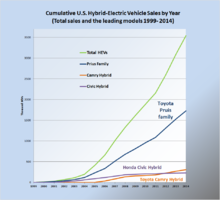 Cumulative US HEV Sales by year 1999 2009.png