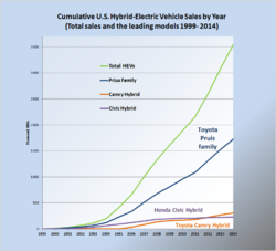 Japanese Car Sales In Us History