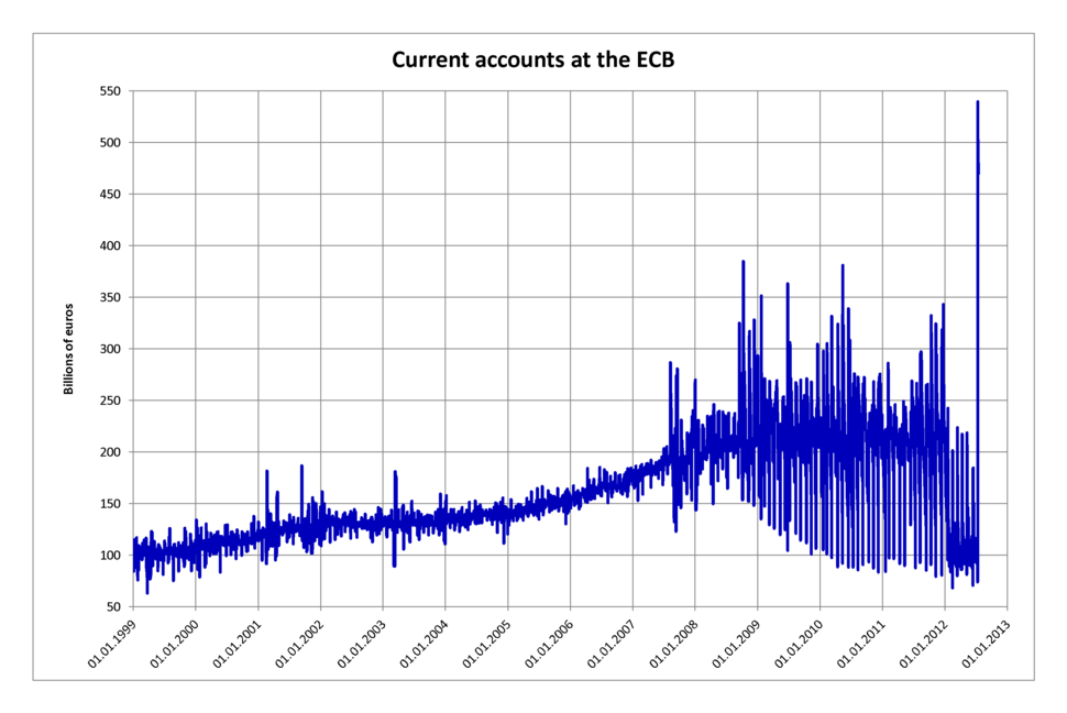 Current accounts at the ECB