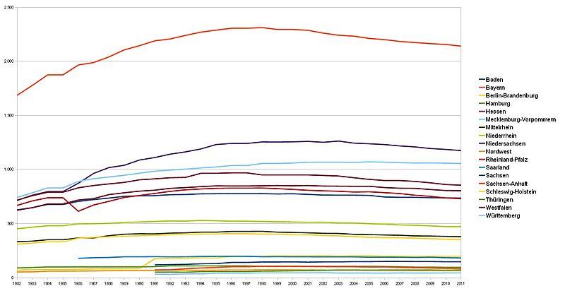 DTB Vereinsentwicklung 1982-2011