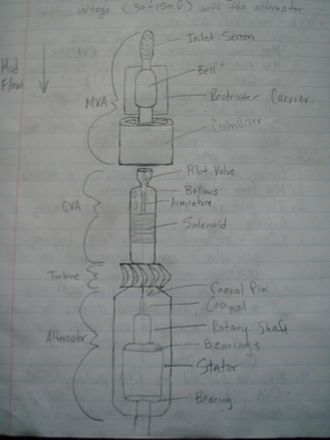 Measurement while drilling - Diagram showing the MWD