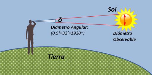 Diametro angular sol