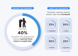 Impact Of The Covid 19 Pandemic On Domestic Violence Wikipedia