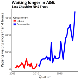 East Cheshire NHS Trust - Four-hour target in the emergency department quarterly figures from NHS England Data from https://www.england.nhs.uk/statistics/statistical-work-areas/ae-waiting-times-and-activity/