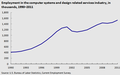U.S. Employment in the computer systems and design related services industry, in thousands, 1990-2011[43]