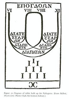 Pythagore wikipdia musiquemodifier modifier le code fandeluxe Choice Image