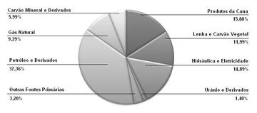 7e8d6f67c07 Energia nuclear no Brasil – dados de consumo