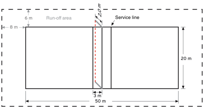 Dimensions of an outdoor fistball field Fistball Field Dimensions.png