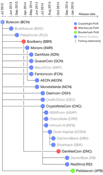 CryptoNote - Forks tree for CryptoNote coins. February, 2016