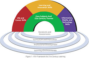 three skills every 21st century manager needs