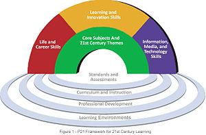 English: Framework for 21st Century Learning