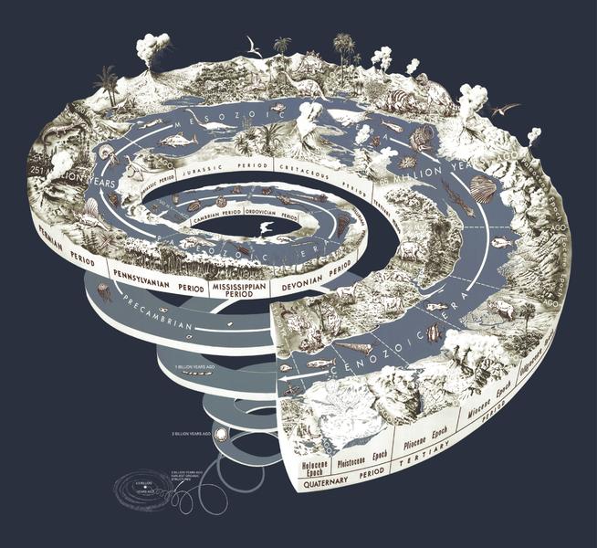 Geologická špirála vývoja Zeme