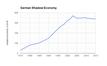 German Shadow Economy.png
