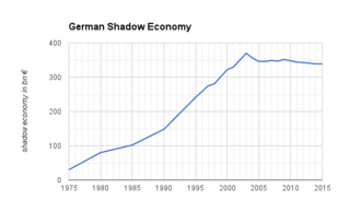 Corruption - Development of the shadow economy in (West-) Germany 1975-2015. Original shadow economy data from Friedrich Schneider, University Linz.