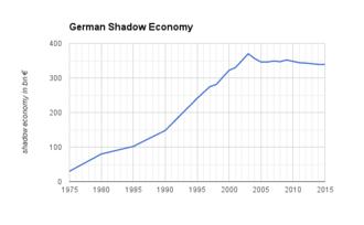 Corruption - Development of the shadow economy in (West-) Germany 1975-2015. Original shadow economy data from Friedrich Schneider, University Linz.