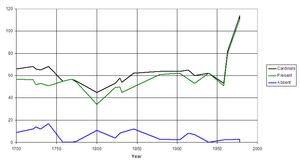 Papal conclave, 1799–1800 - A graph showing numbers of cardinals present and absent, for conclaves since 1700