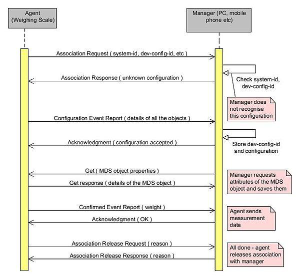 ISO/IEEE 11073 Personal Health Data (PHD) Standards - Wikipedia